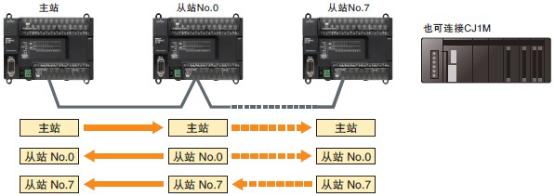 通过多台cp1e控制装置时